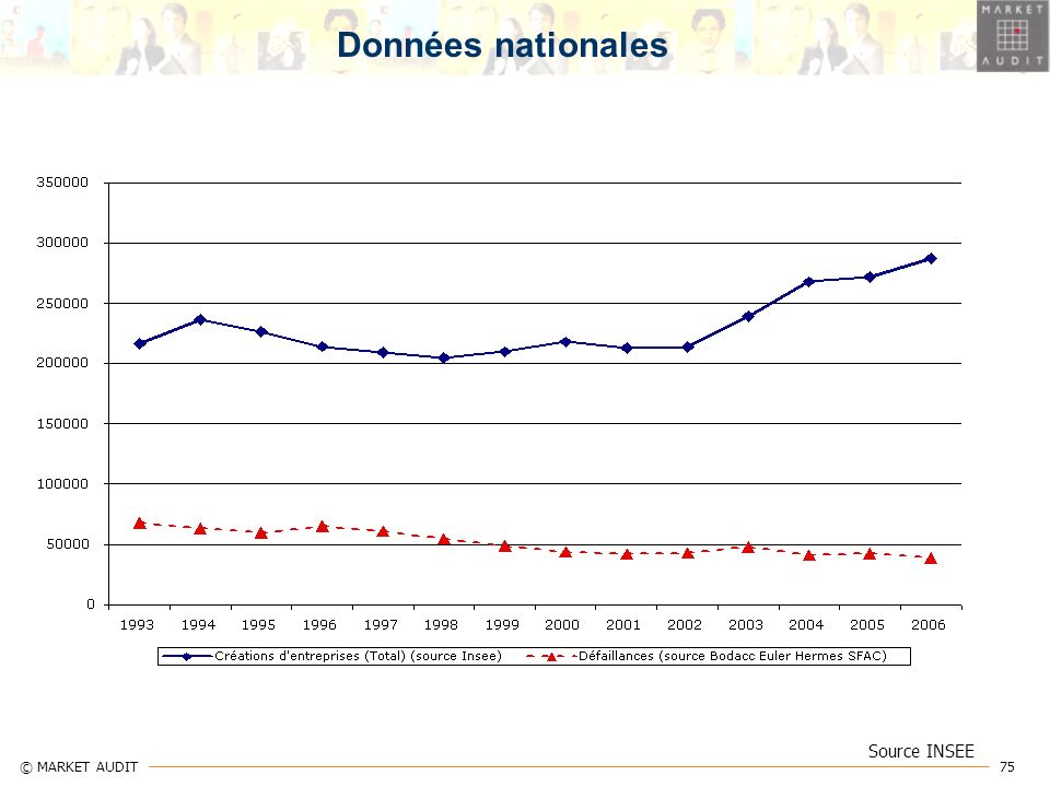 Données nationales Source INSEE