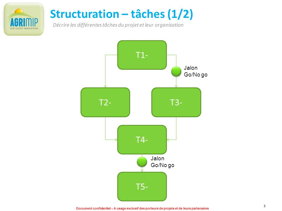 Structuration – tâches (1/2)