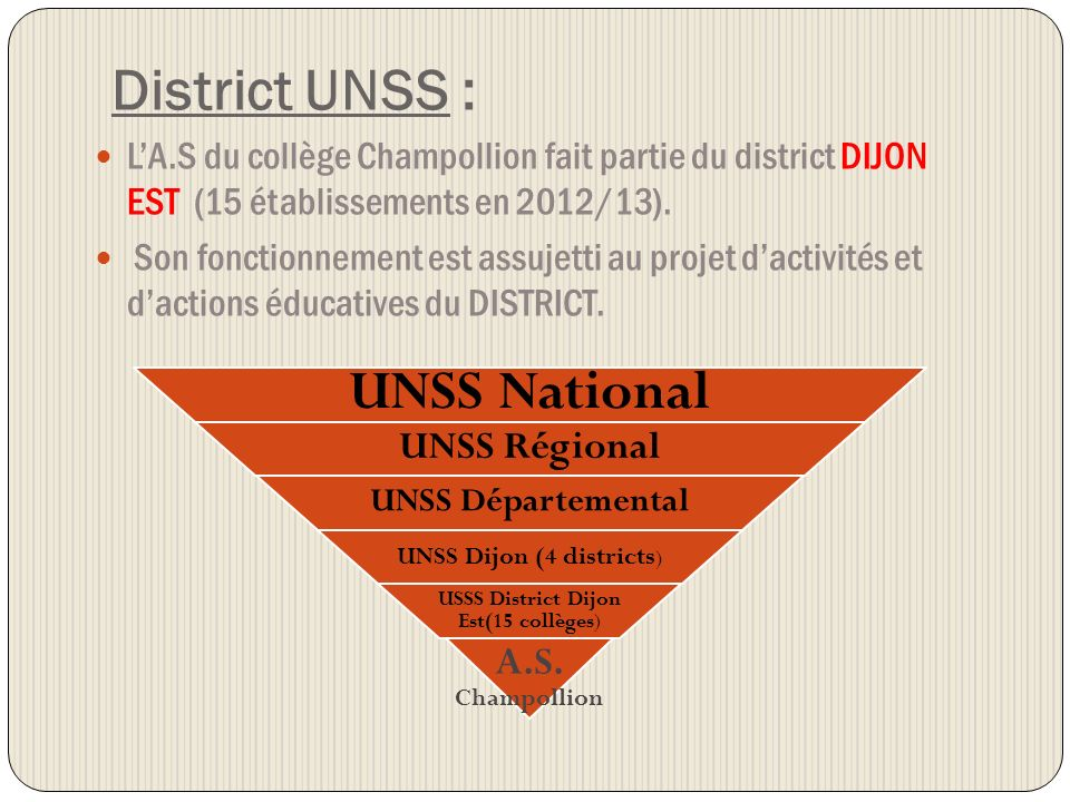District UNSS : UNSS National UNSS Régional A.S. Champollion
