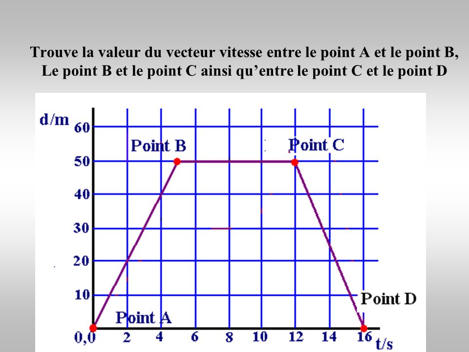 Trouve la valeur du vecteur vitesse entre le point A et le point B, Le point B et le point C ainsi qu'entre le point C et le point D