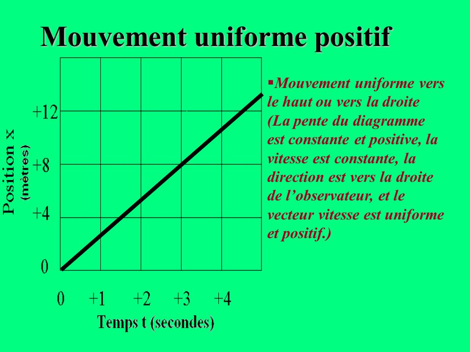Mouvement uniforme positif