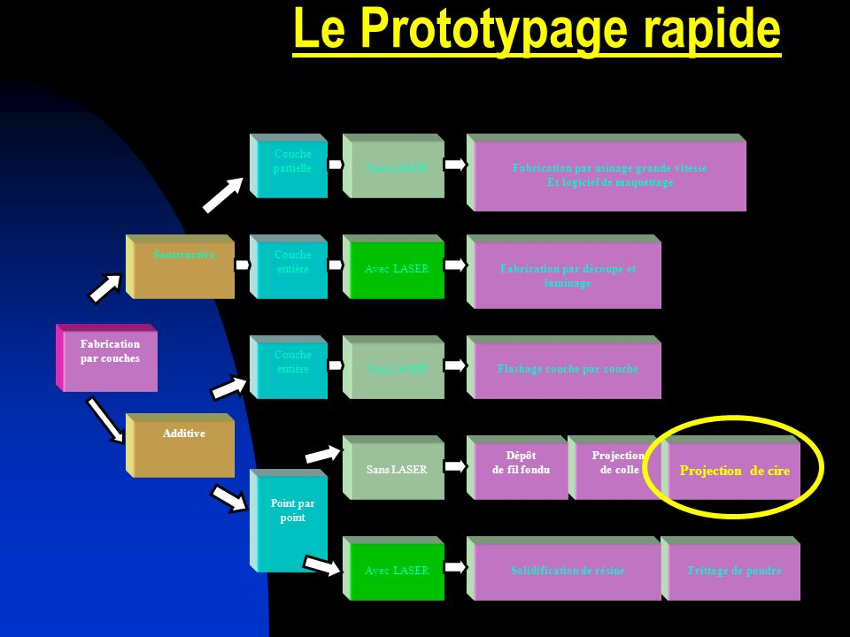Le Prototypage rapide Projection de cire Frittage de poudre Projection
