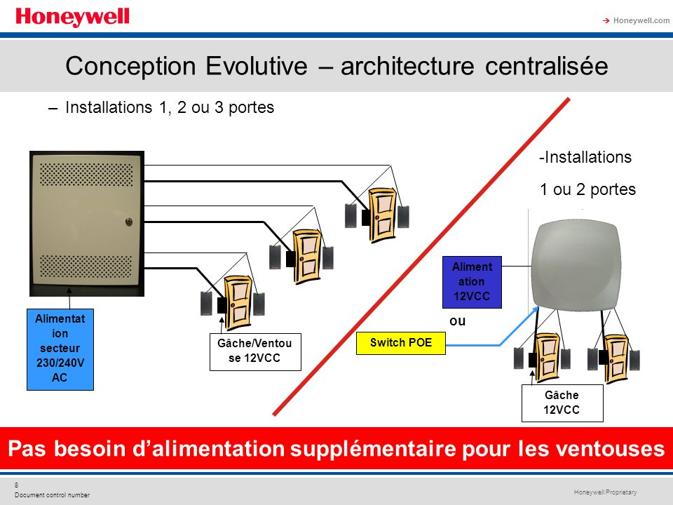 Conception Evolutive – architecture centralisée