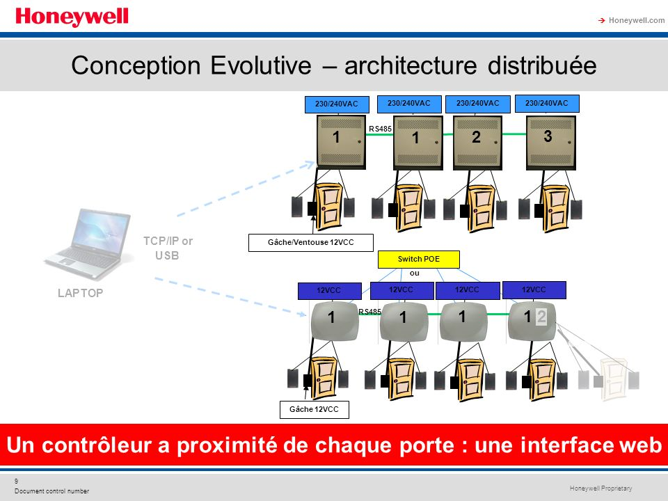 Conception Evolutive – architecture distribuée