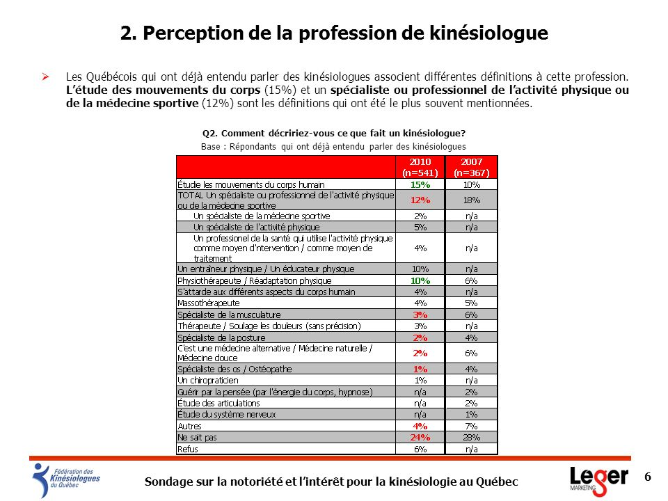 2. Perception de la profession de kinésiologue