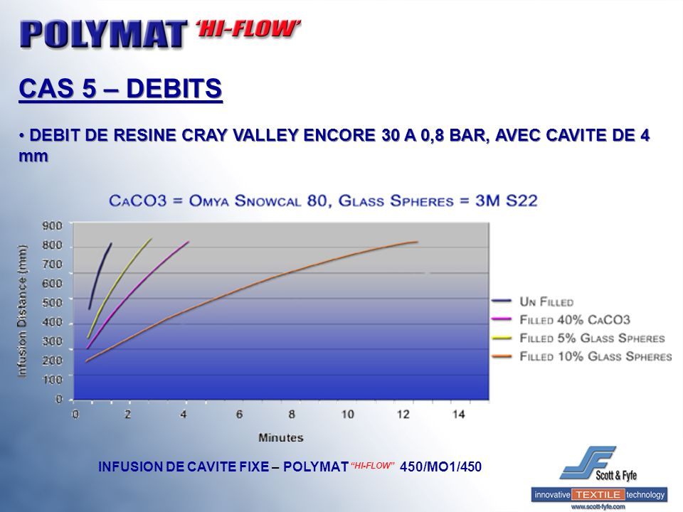 CAS 5 – DEBITS DEBIT DE RESINE CRAY VALLEY ENCORE 30 A 0,8 BAR, AVEC CAVITE DE 4 mm.