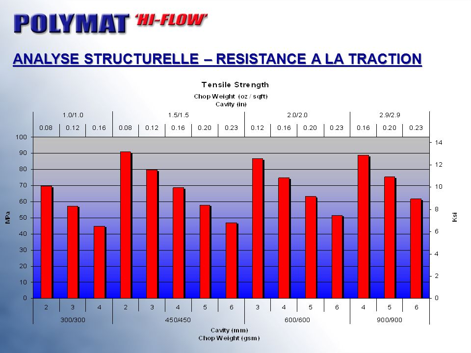 ANALYSE STRUCTURELLE – RESISTANCE A LA TRACTION
