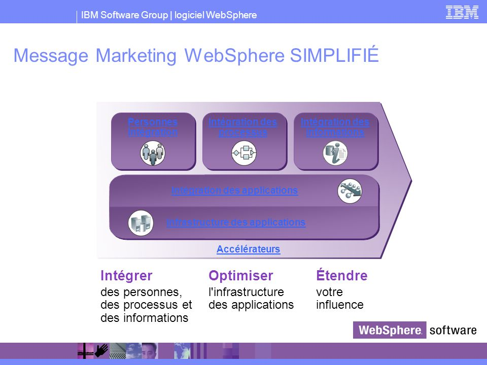 Message Marketing WebSphere SIMPLIFIÉ