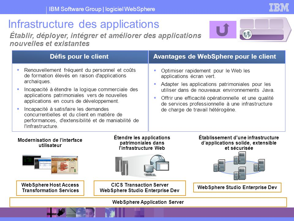 Infrastructure des applications