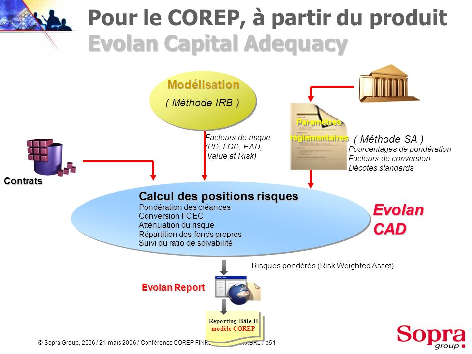 Pour le COREP, à partir du produit Evolan Capital Adequacy
