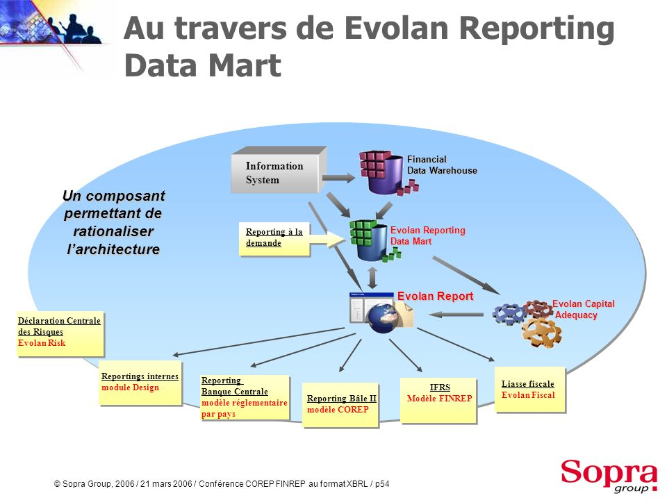 Au travers de Evolan Reporting Data Mart