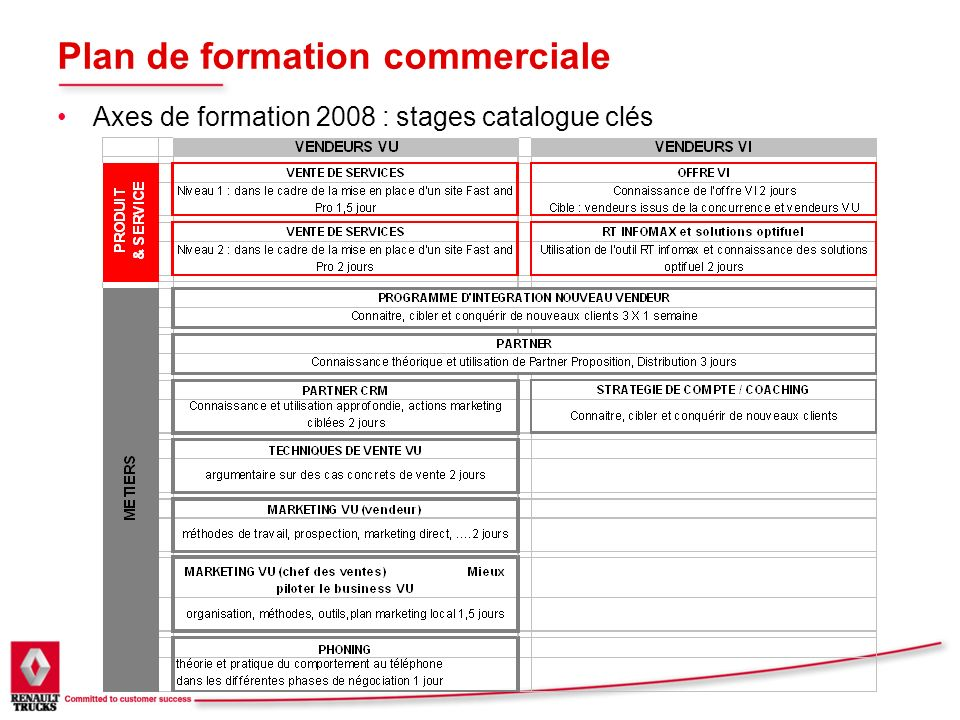 Plan de formation commerciale