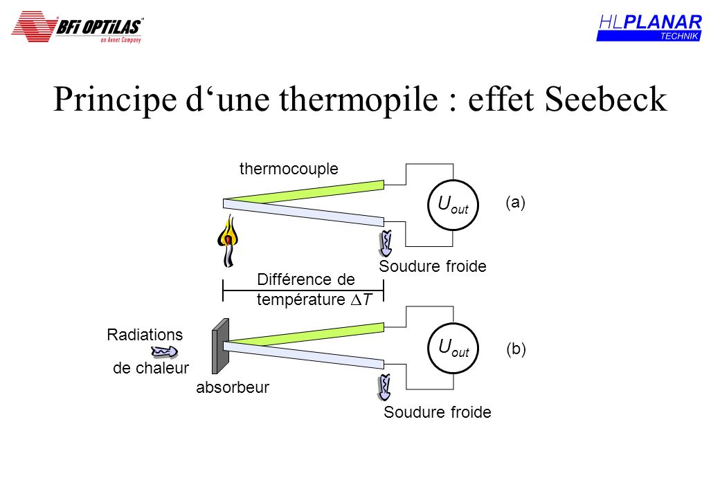 Principe d'une thermopile : effet Seebeck
