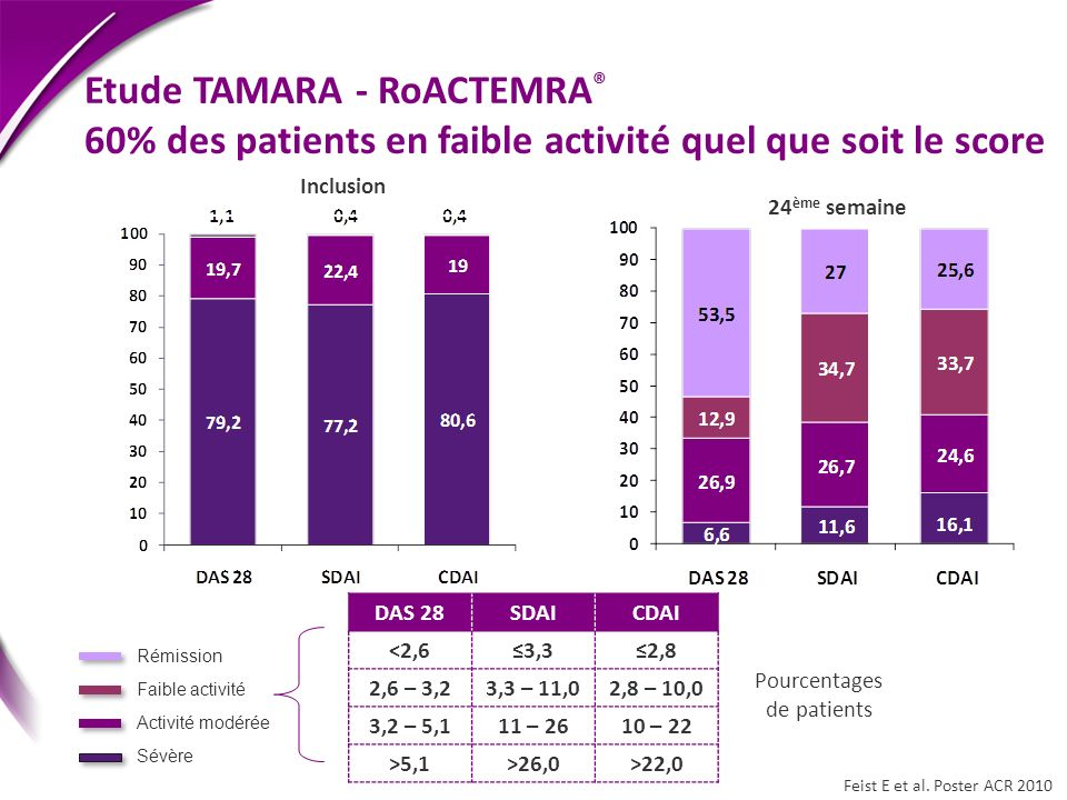 Pourcentages de patients