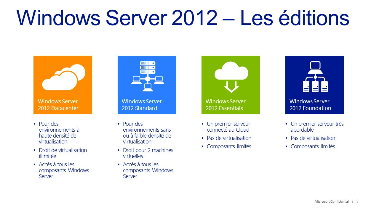 Windows Server 2012 – Les éditions