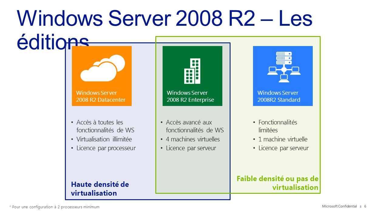 Windows Server 2008 R2 – Les éditions