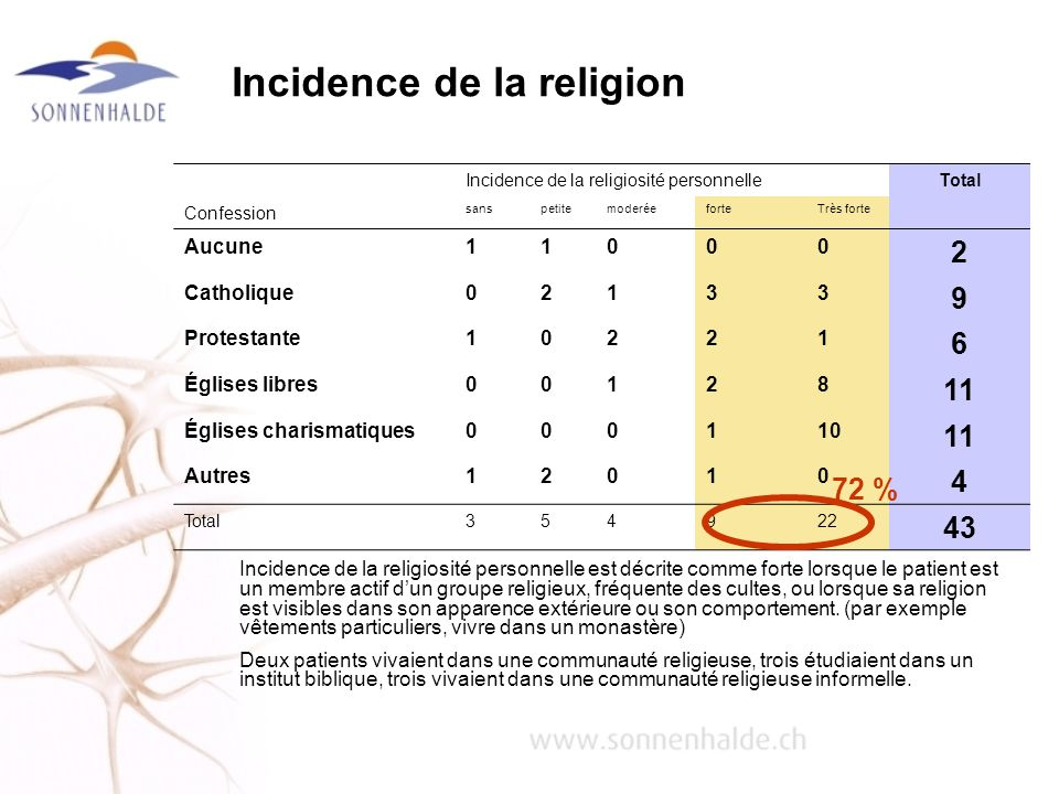 Incidence de la religion