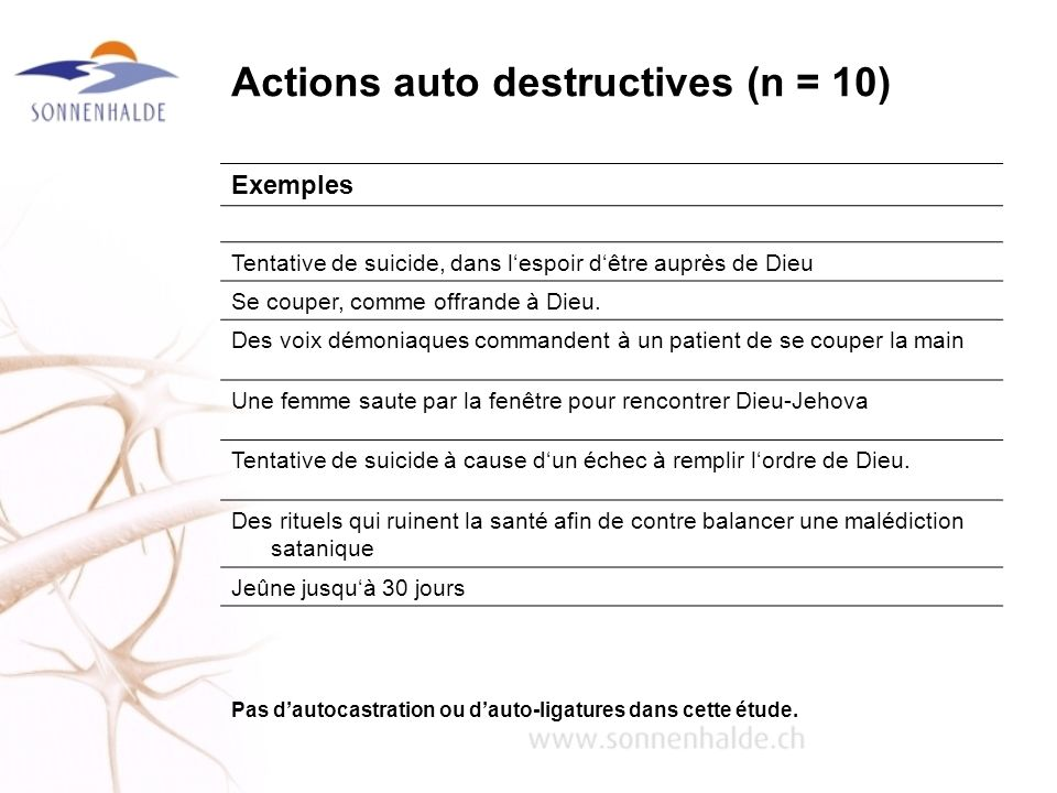Actions auto destructives (n = 10)