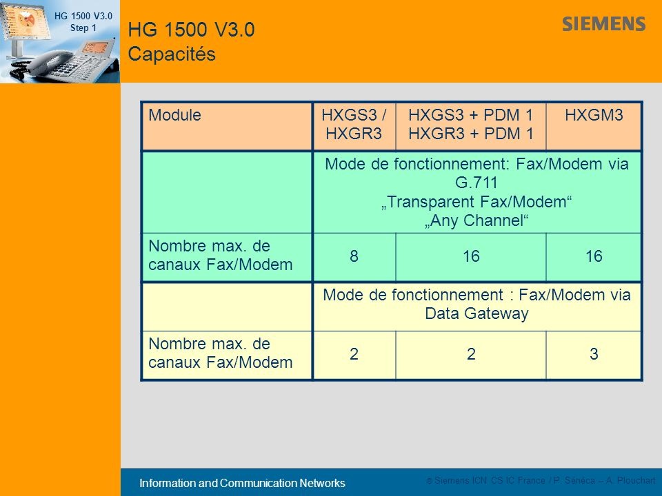 Mode de fonctionnement : Fax/Modem via Data Gateway