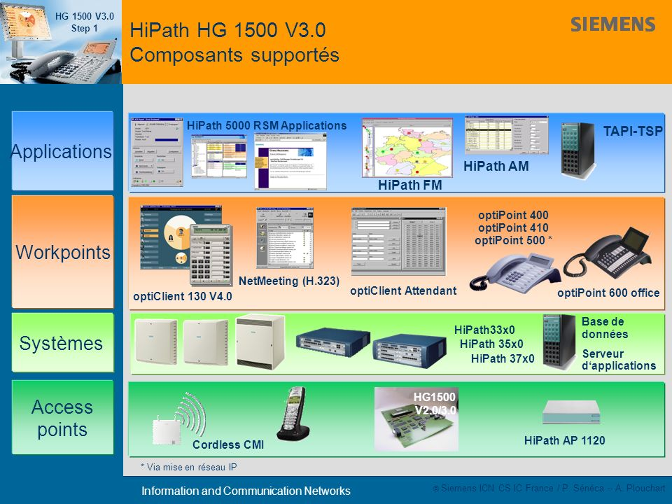 HiPath HG 1500 V3.0 Composants supportés
