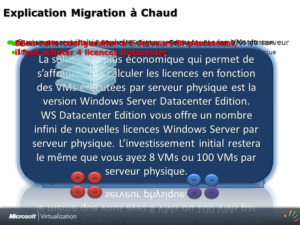 Explication Migration à Chaud