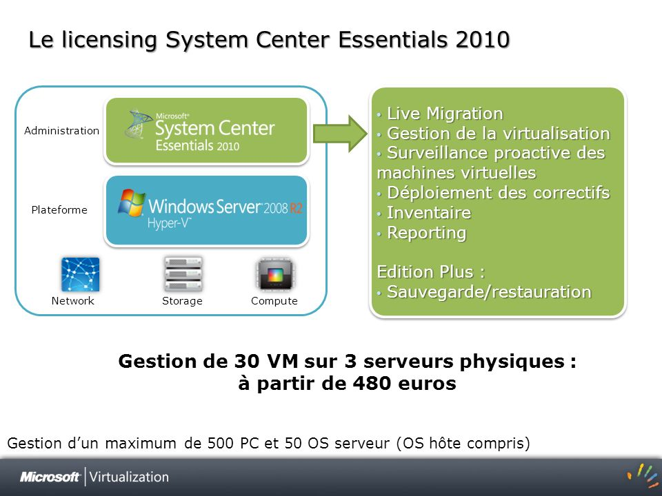 Le licensing System Center Essentials 2010