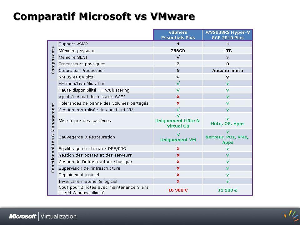 Vmware vsphere essentials plus vs enterprise : neodispoi