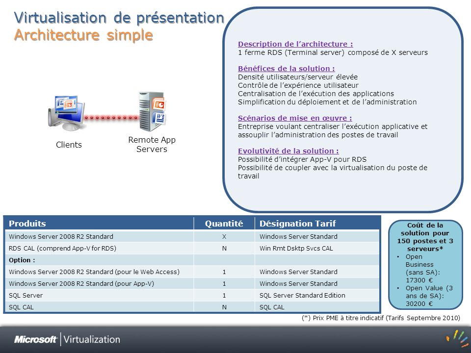 Virtualisation de présentation Architecture simple