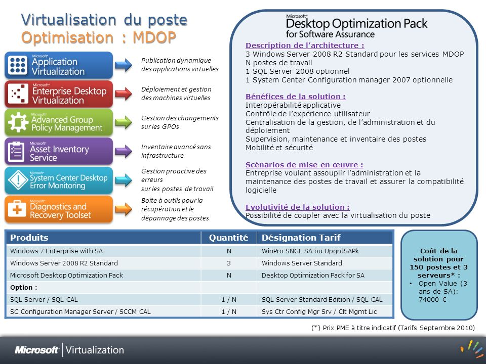 Virtualisation du poste Optimisation : MDOP