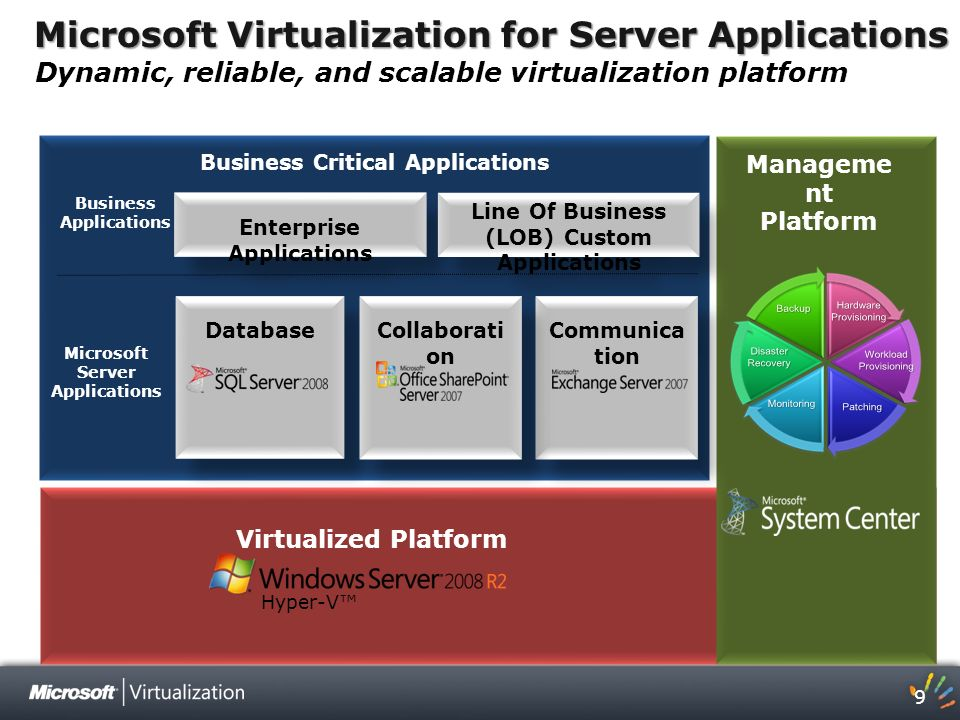 Microsoft Virtualization for Server Applications