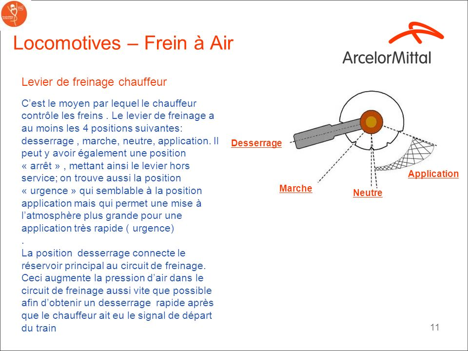 Locomotives – Frein à Air