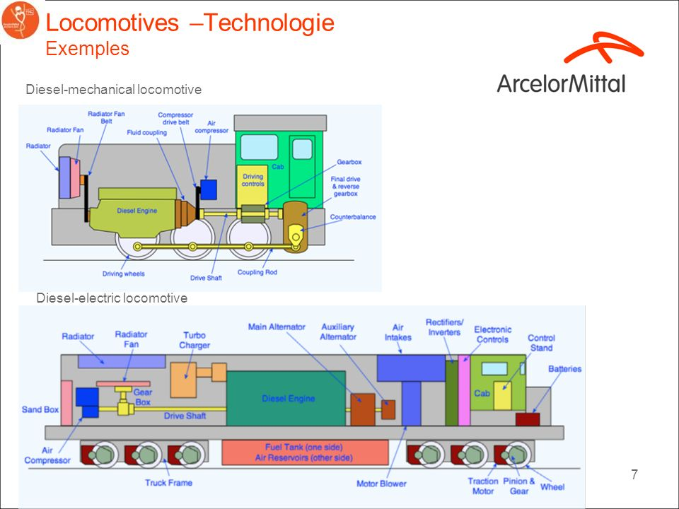 Locomotives –Technologie Exemples