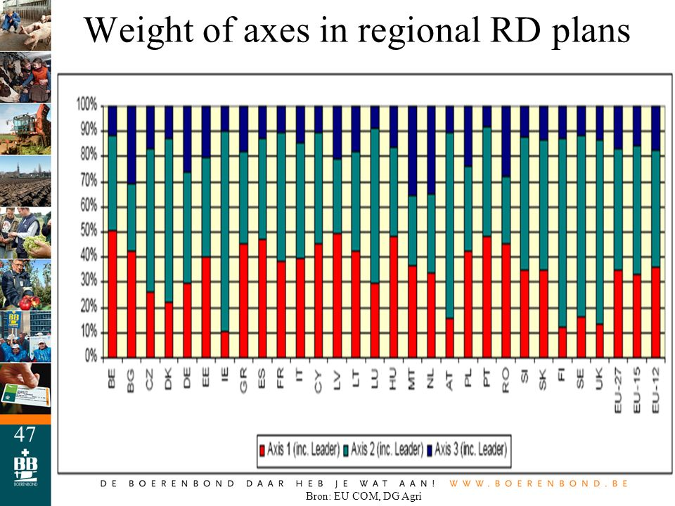 Weight of axes in regional RD plans