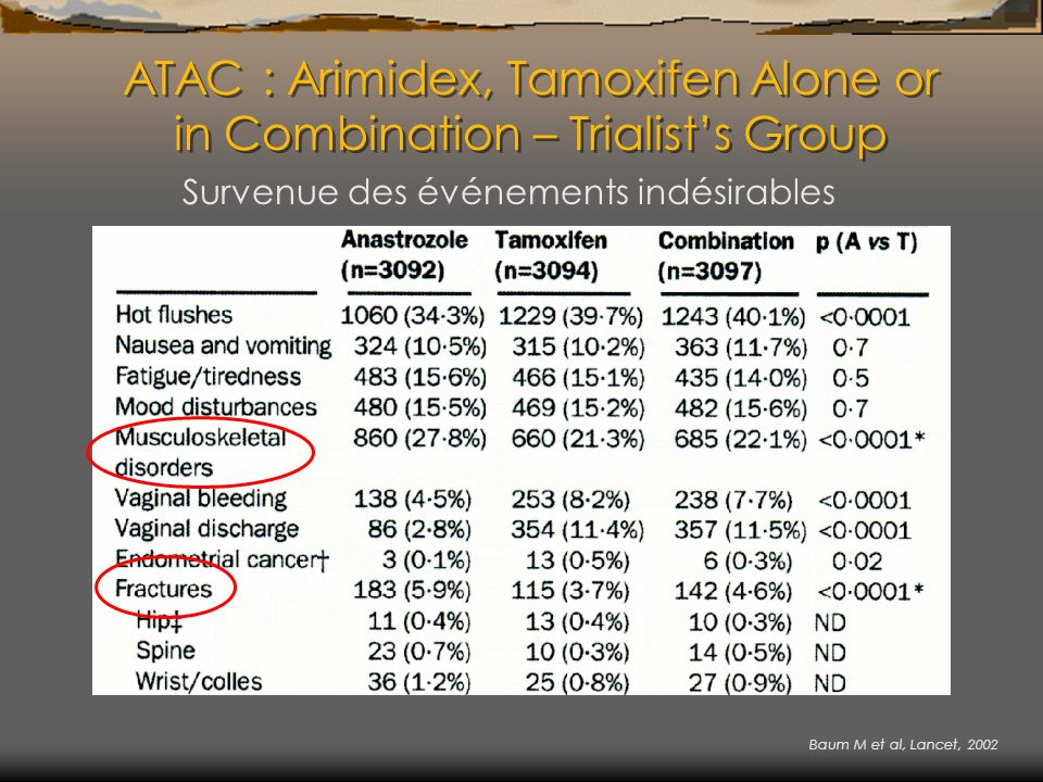 ATAC : Arimidex, Tamoxifen Alone or in Combination – Trialist's Group