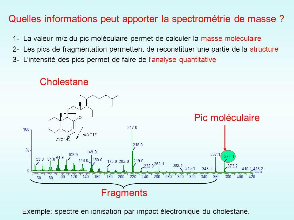 Cours Spectrometrie De Masse Ppt Video Online Telecharger