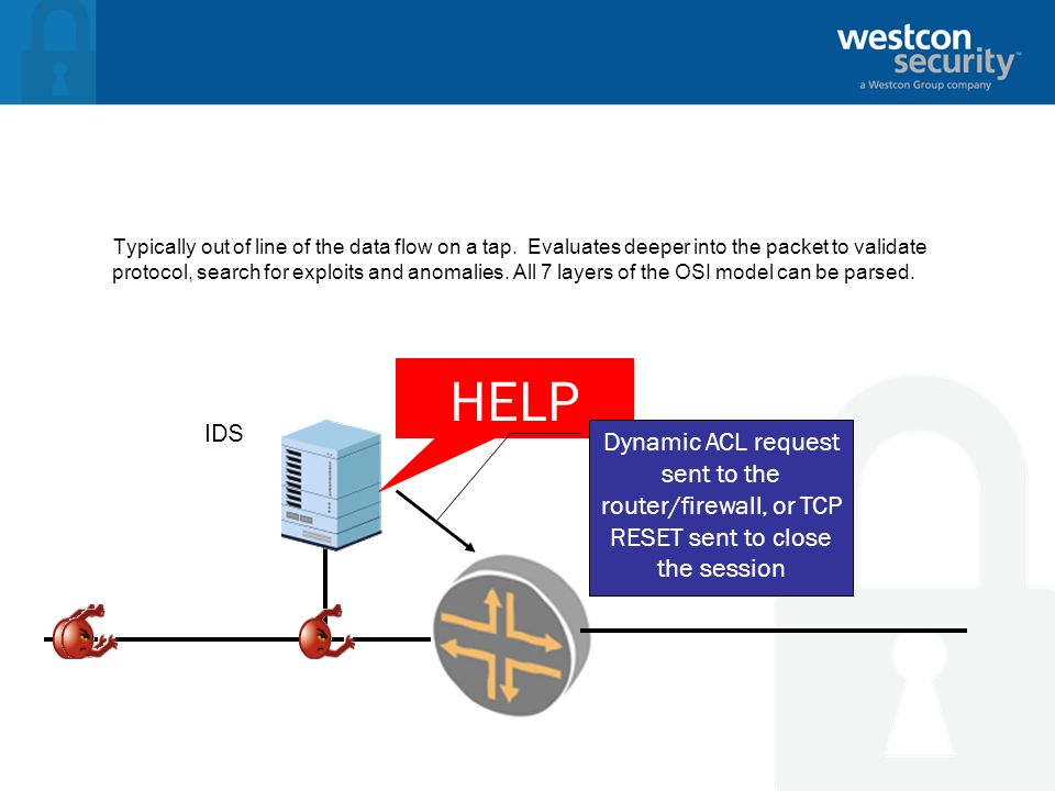 IDS – Intrusion Detection System