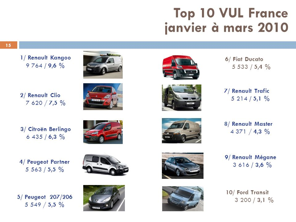 Top 10 VUL France janvier à mars 2010
