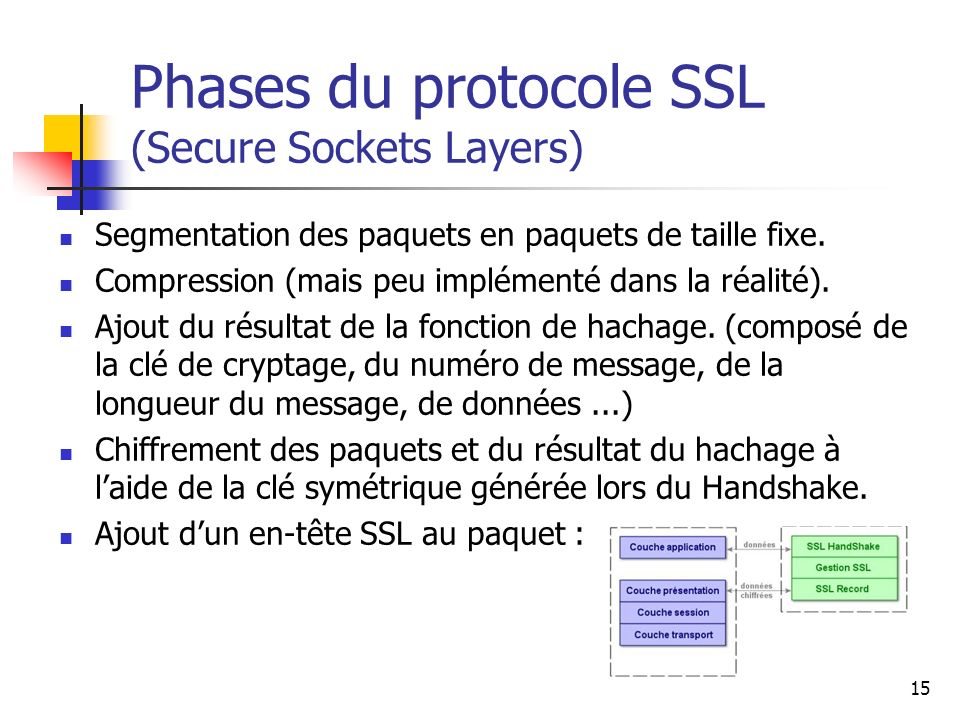 Phases du protocole SSL (Secure Sockets Layers)