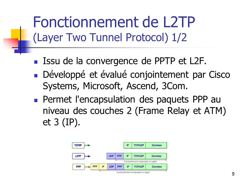 Fonctionnement de L2TP (Layer Two Tunnel Protocol) 1/2