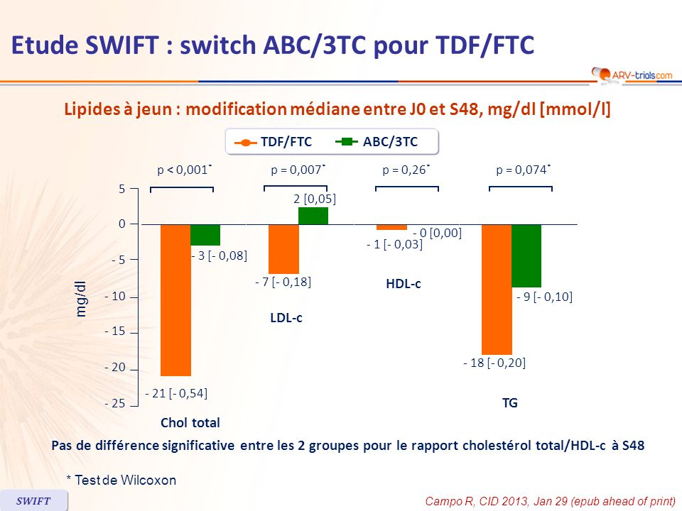 Lipides à jeun : modification médiane entre J0 et S48, mg/dl [mmol/l]