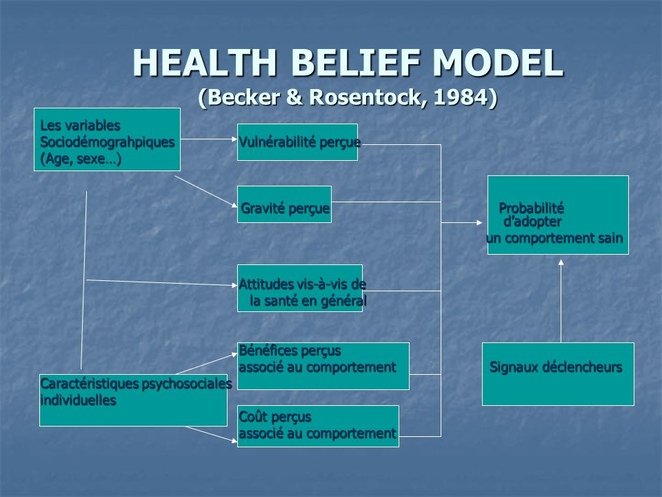 HEALTH BELIEF MODEL (Becker & Rosentock, 1984)