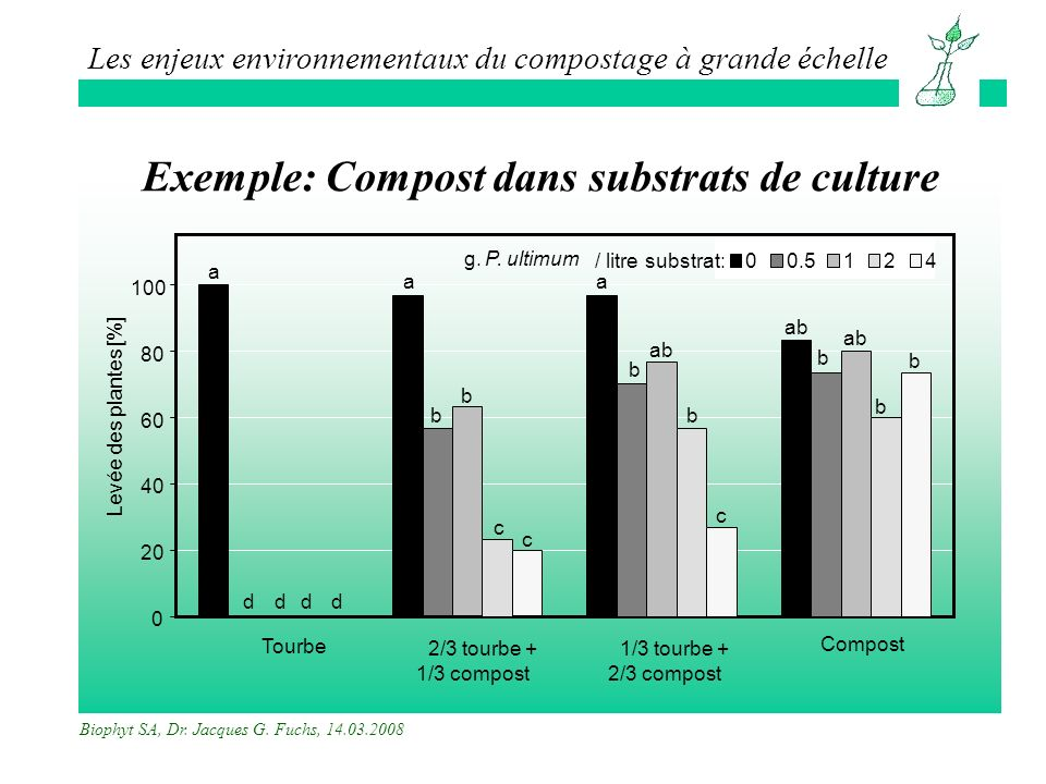 Exemple: Compost dans substrats de culture