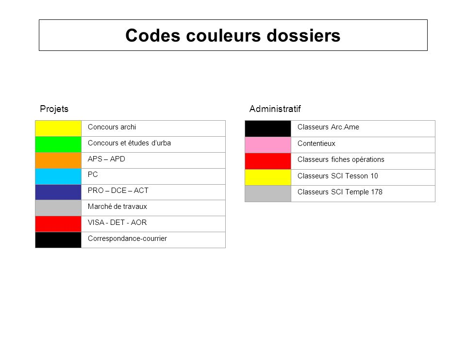 Codes couleurs dossiers