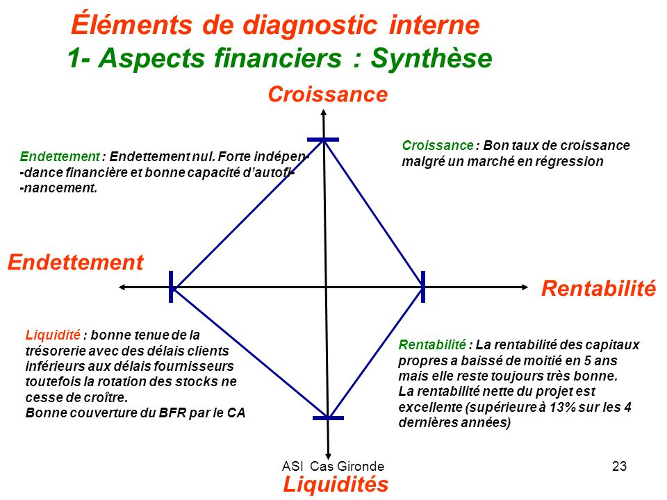 Éléments de diagnostic interne 1- Aspects financiers : Synthèse