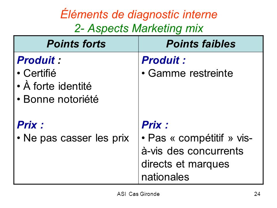 Éléments de diagnostic interne 2- Aspects Marketing mix