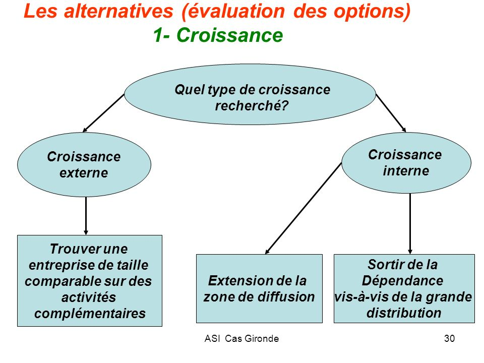 Les alternatives (évaluation des options) 1- Croissance