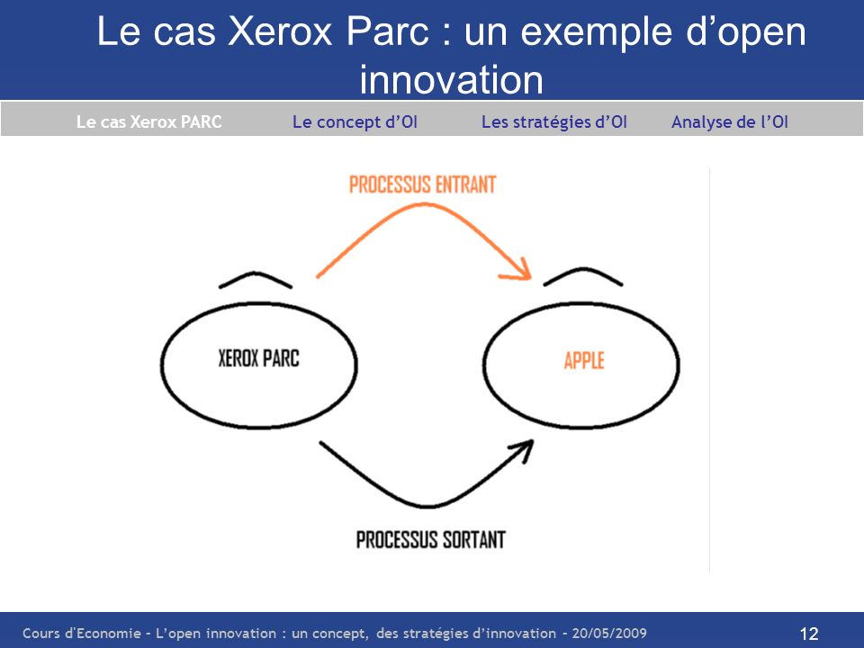 Le cas Xerox Parc : un exemple d'open innovation