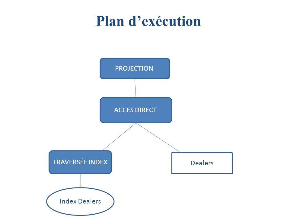 Plan d'exécution PROJECTION ACCES DIRECT TRAVERSÉE INDEX Dealers