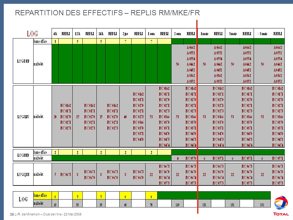 REPARTITION DES EFFECTIFS – REPLIS RM/MKE/FR