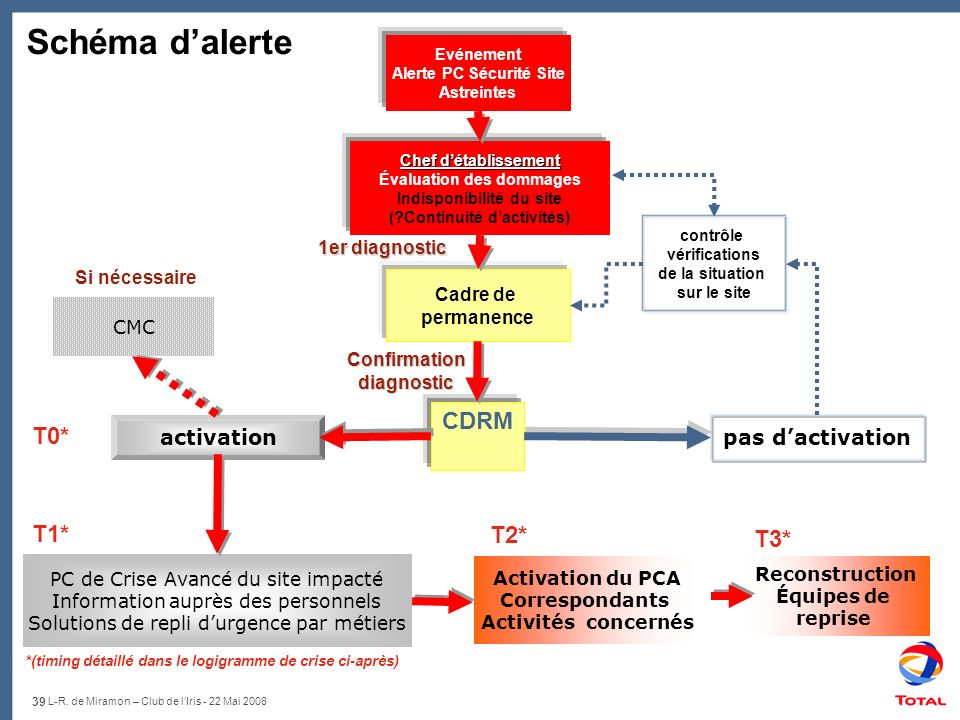 Schéma d'alerte CDRM T0* T1* T2* T3* activation pas d'activation